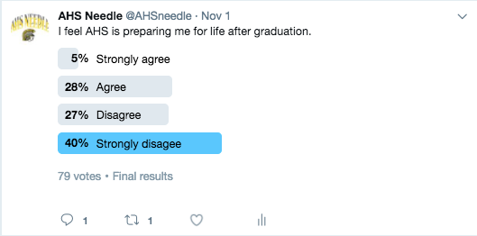 READY TO MOVE ON- AHS Needle put up a Twitter poll to see students readiness for life after high school. Most students feel theyre not ready for life after graduation.